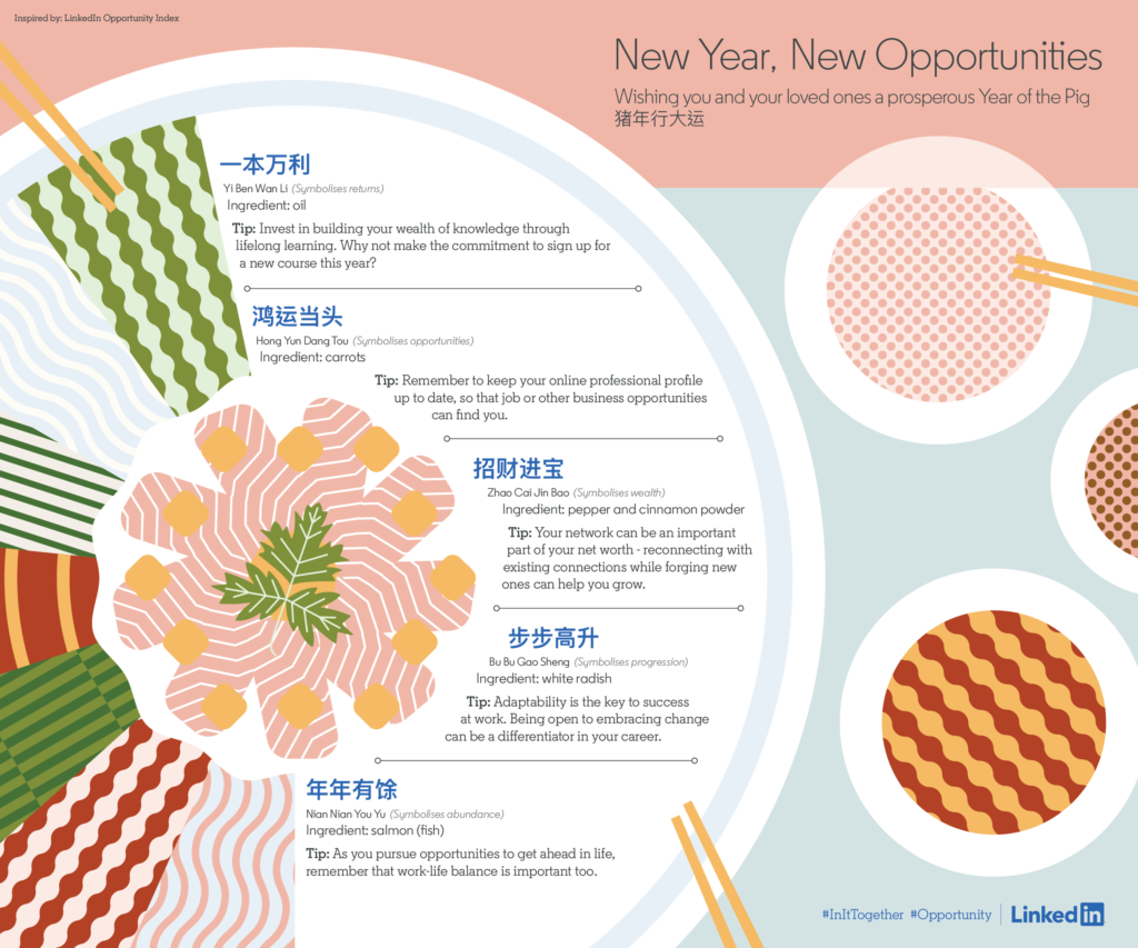 LinkedIn, Opportunity, Index, Chinese New Year